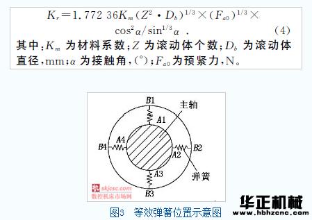 分析得到两种结构主轴的前3阶模态结果如表1